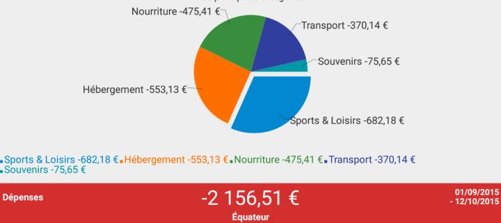 Bilan dépenses Équateur