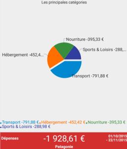 Budget Patagonie